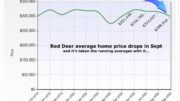 red deer home prices drop