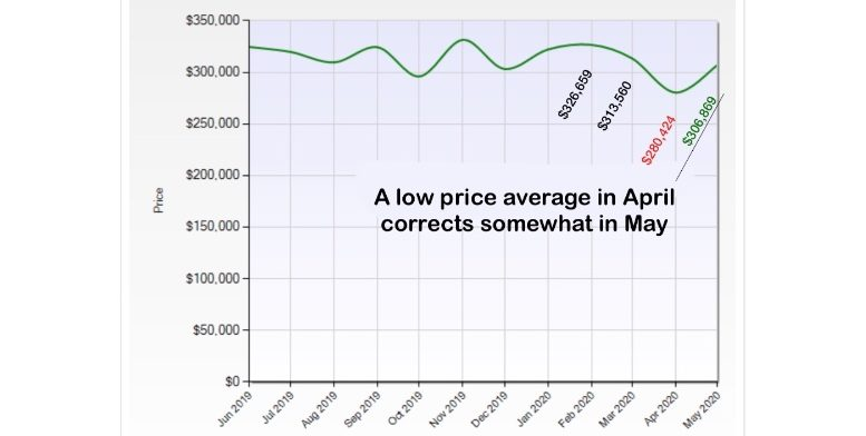 average home prices may