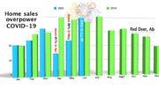 home sales improve