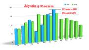july sale up