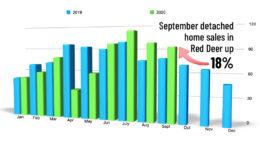 home sales in red deer