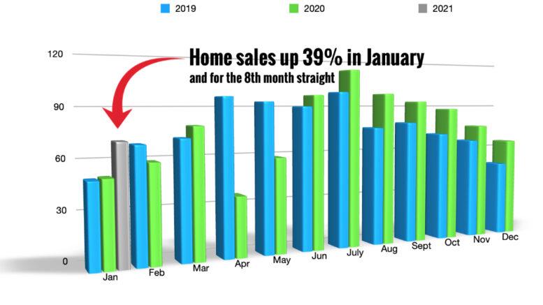 homes sale up in Red Deer