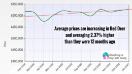 home prices red deer