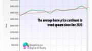 home price trending upward in March