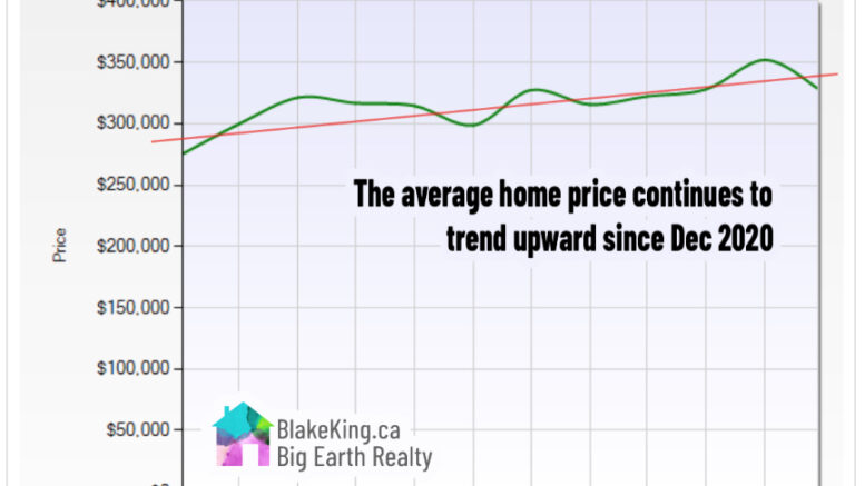 home price trending upward in March